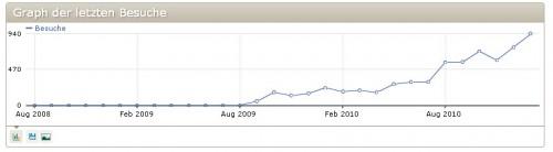 nicht nur durch Suchmaschinenoptimierung (SEO) in erster Linie kann man mehr Besucher bekommen