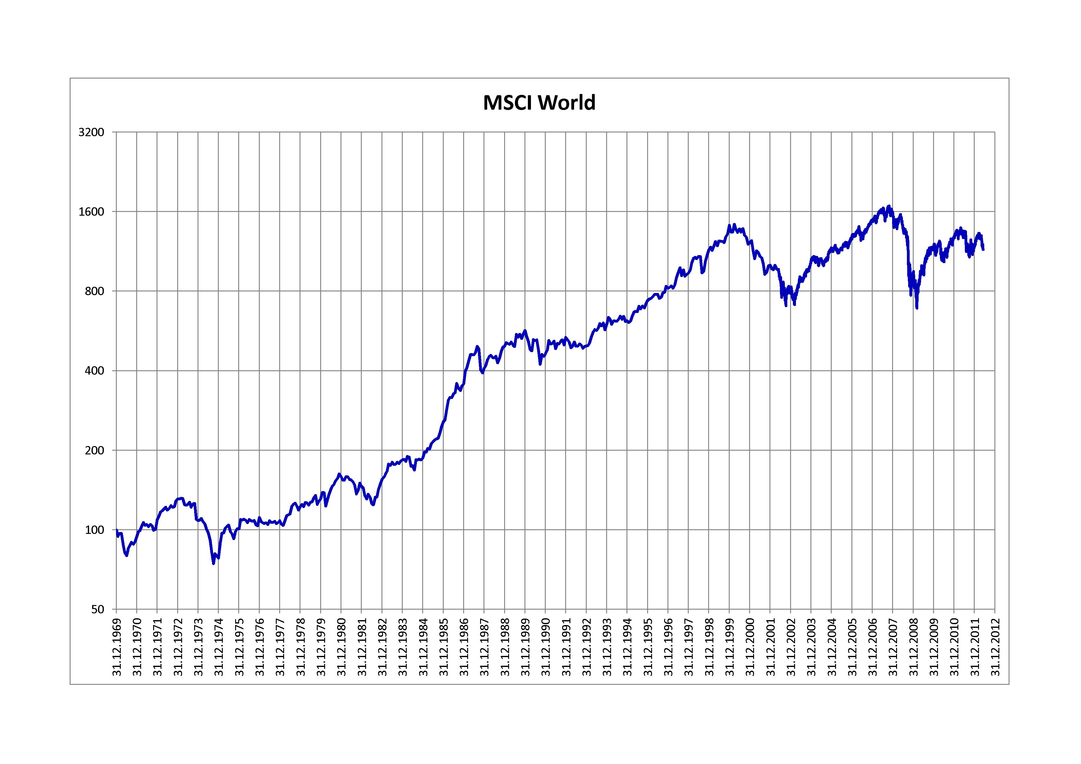 MSCI World Entwicklung seit 1969